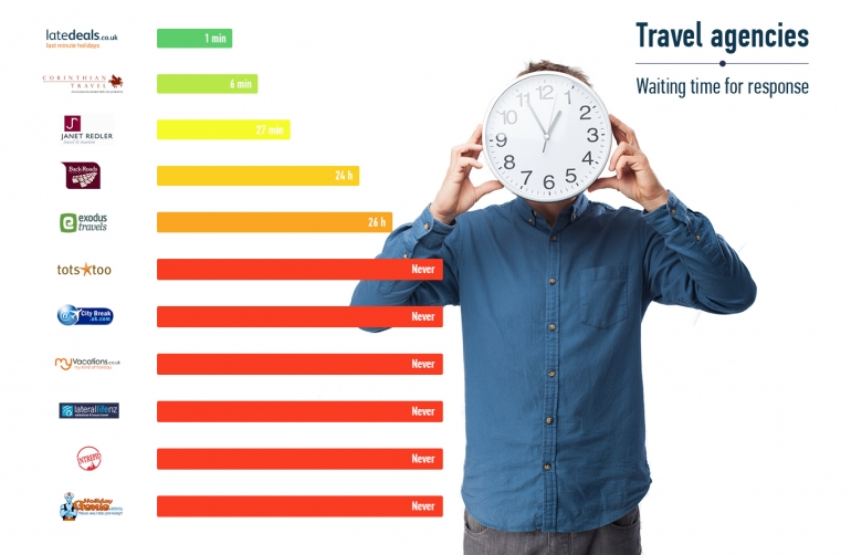 The unbearable slowness of travel agencies or How to miss a potential client